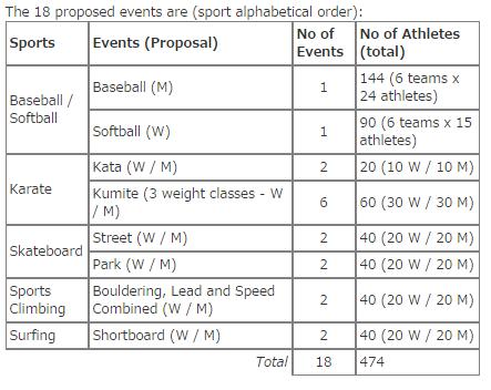 sport proposti per olimpiadi 2020